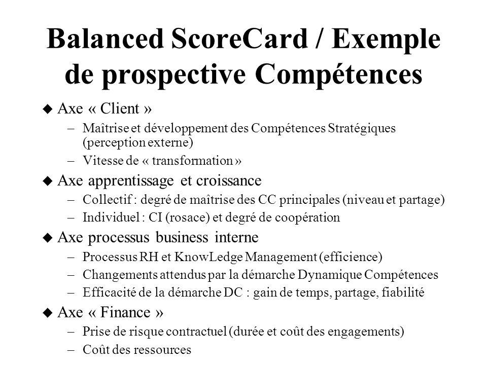 Balanced ScoreCard / Exemple de prospective Compétences