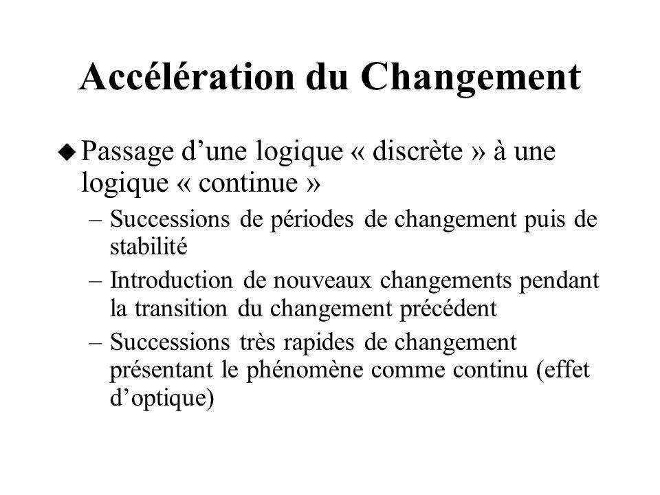 Accélération du Changement