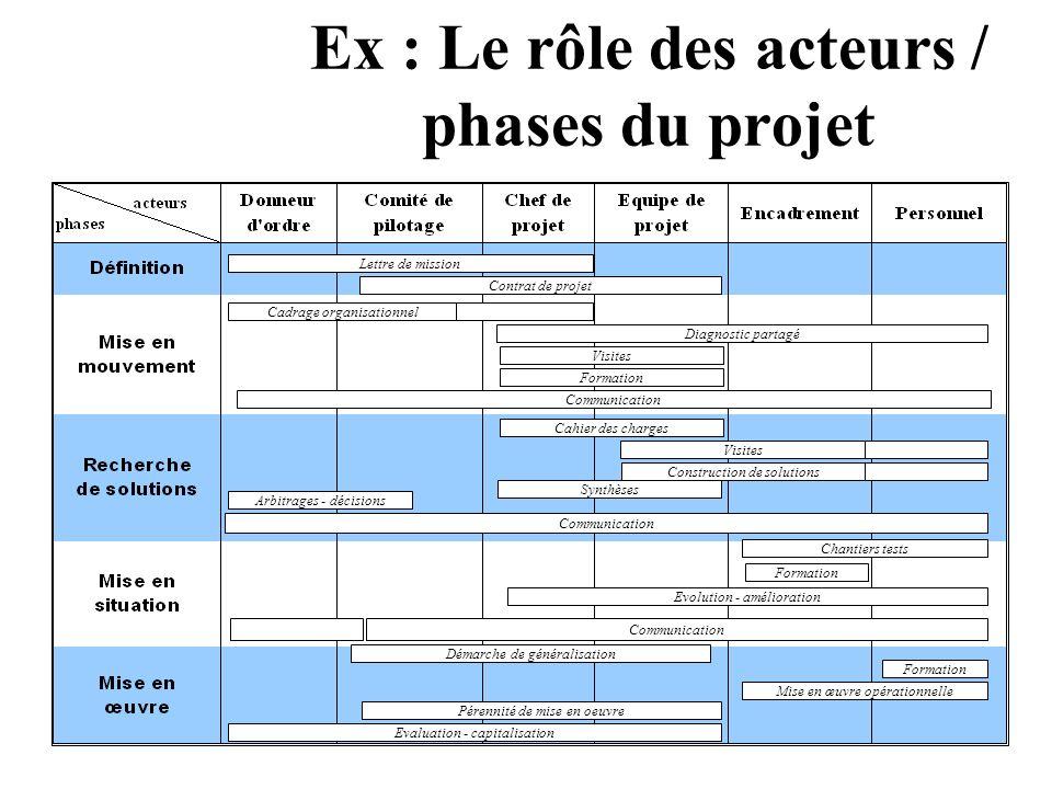Ex : Le rôle des acteurs / phases du projet