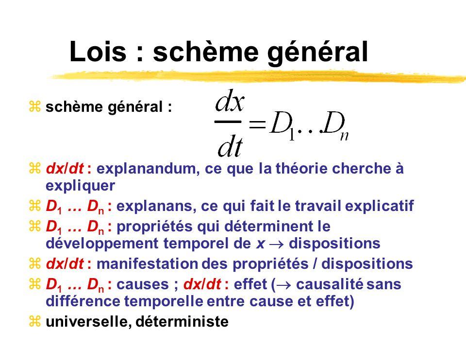 Lois : schème général schème général :