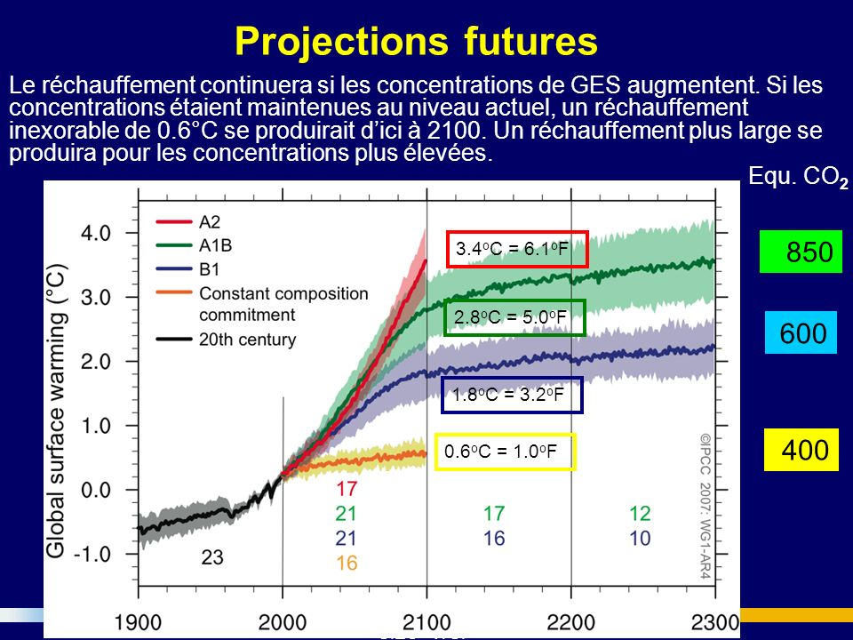 Projections futures