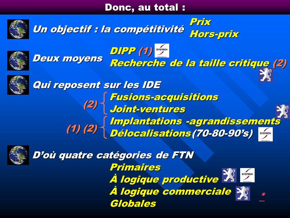 Donc, au total : Prix. Un objectif : la compétitivité. Hors-prix. DIPP (1) Deux moyens. Recherche de la taille critique (2)