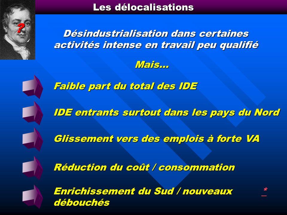 Les délocalisations Désindustrialisation dans certaines activités intense en travail peu qualifié.