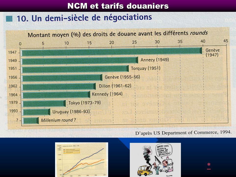 NCM et tarifs douaniers