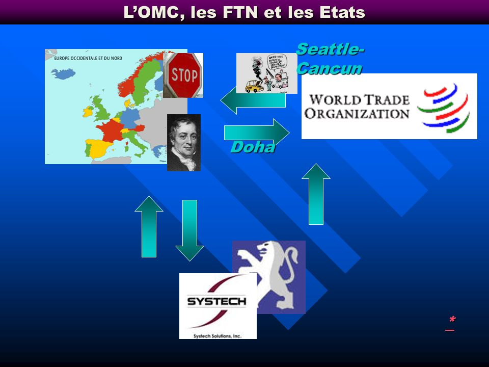 L'OMC, les FTN et les Etats