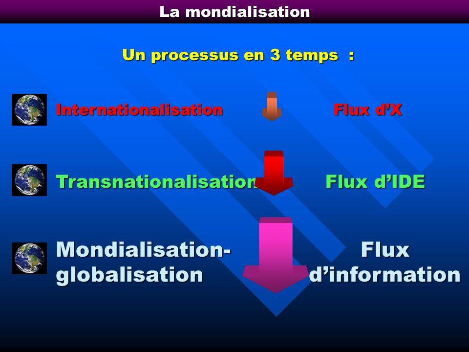 Mondialisation- globalisation Flux d'information