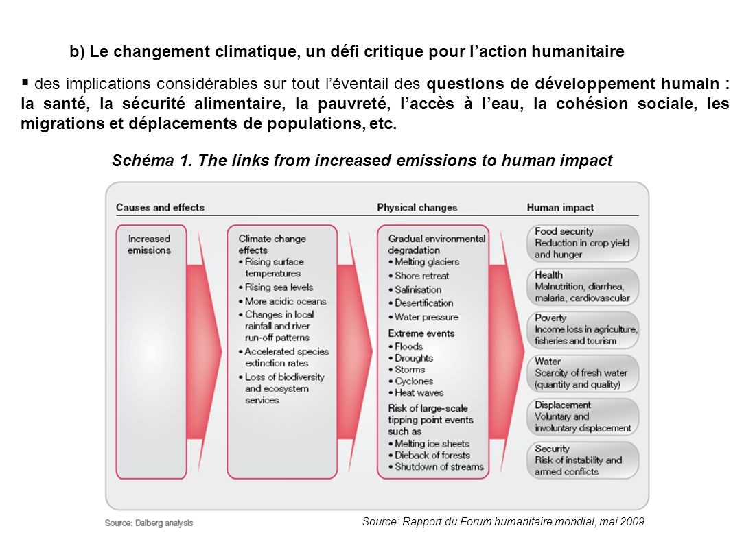 Schéma 1. The links from increased emissions to human impact
