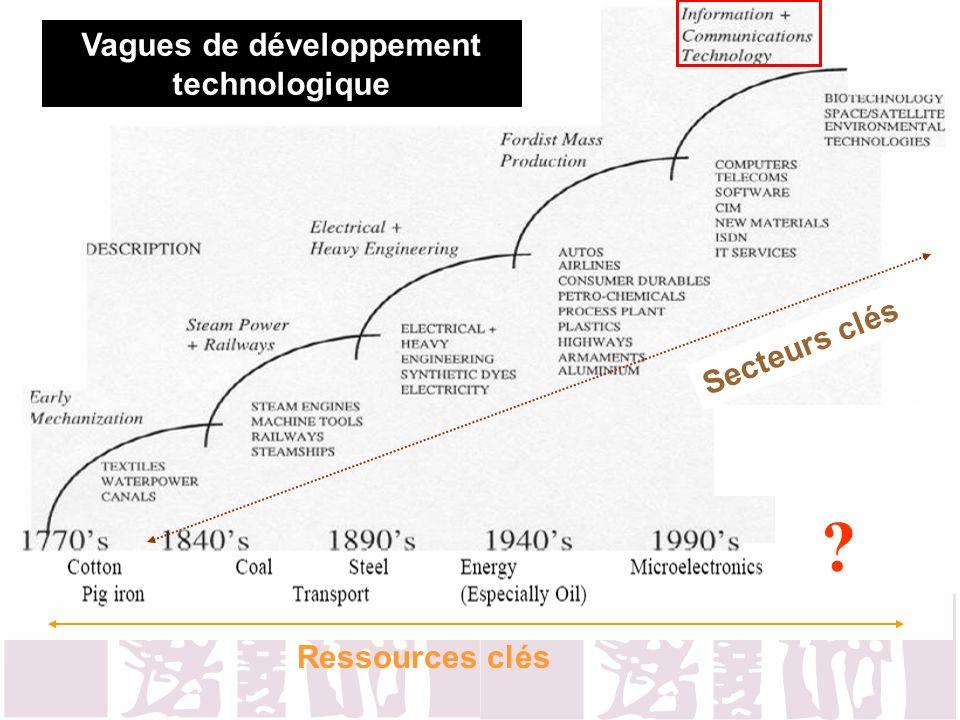Vagues de développement technologique