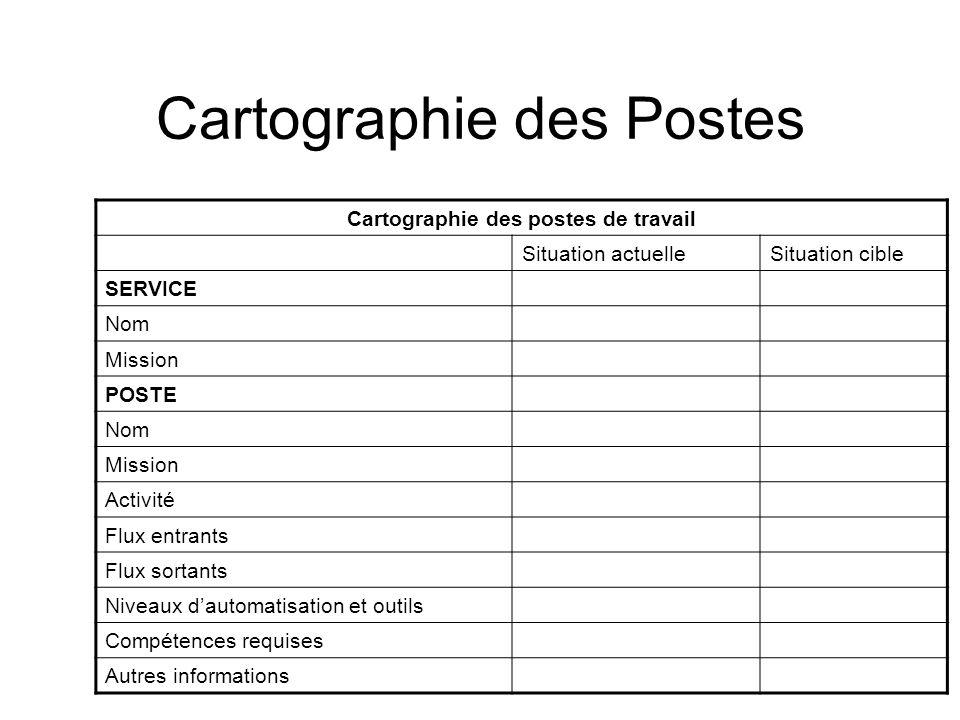 Cartographie des Postes