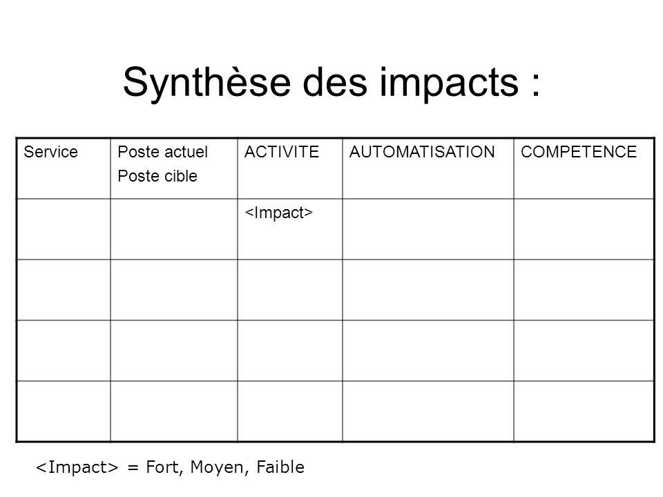 Synthèse des impacts : Service Poste actuel Poste cible ACTIVITE