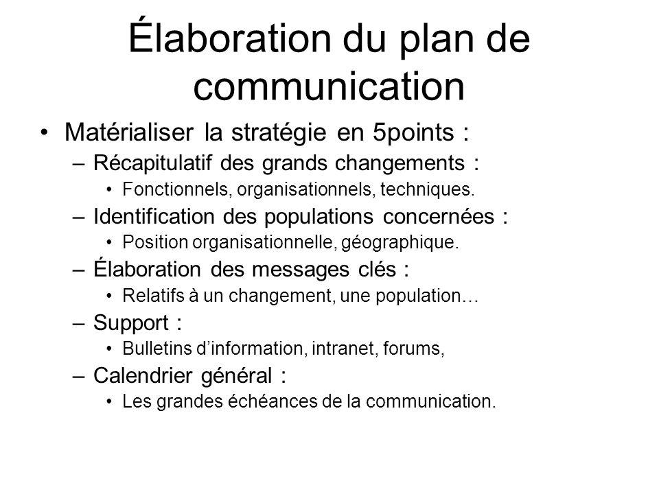Élaboration du plan de communication