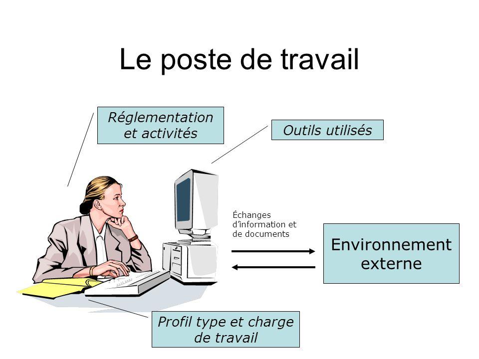 Le poste de travail Environnement externe Réglementation et activités