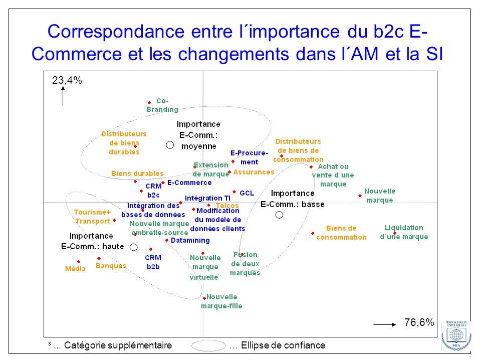 Correspondance entre l´importance du b2c E-Commerce et les changements dans l´AM et la SI