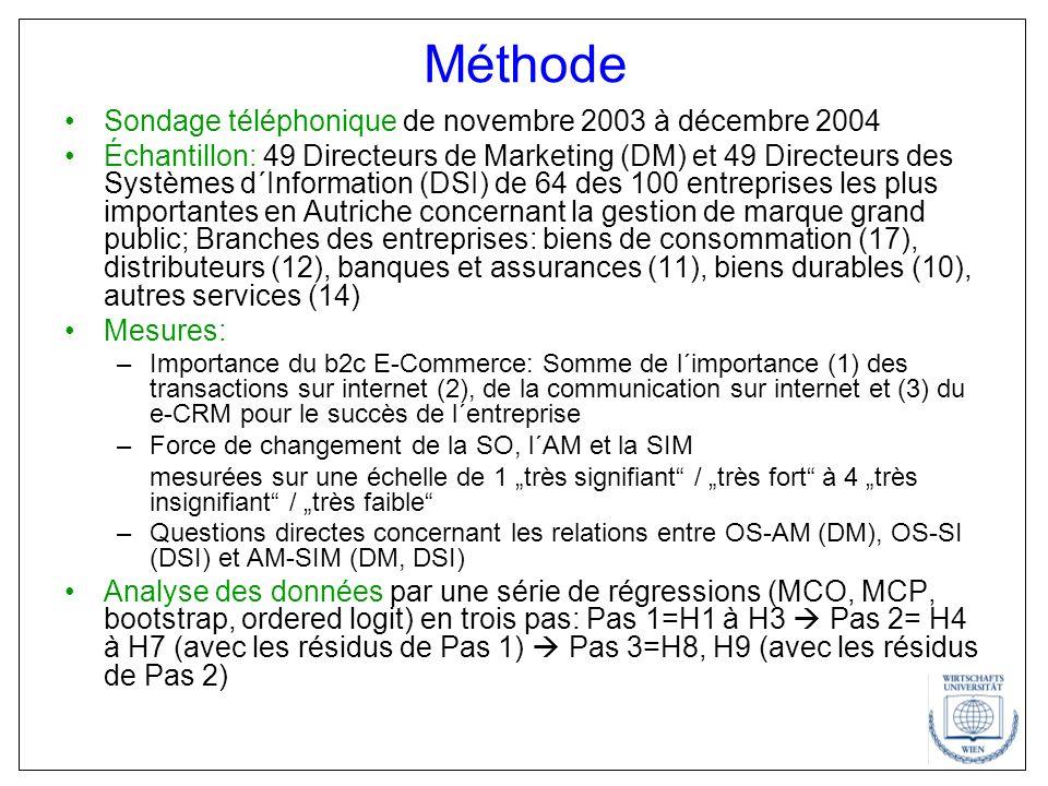 Méthode Sondage téléphonique de novembre 2003 à décembre 2004