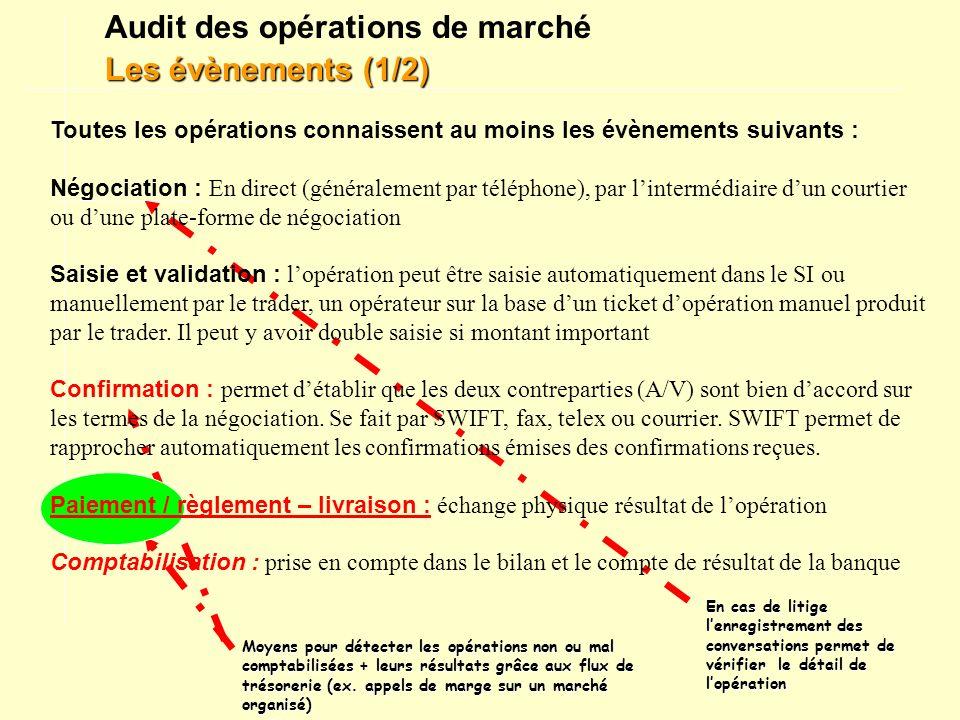 Audit des opérations de marché Les évènements (1/2)