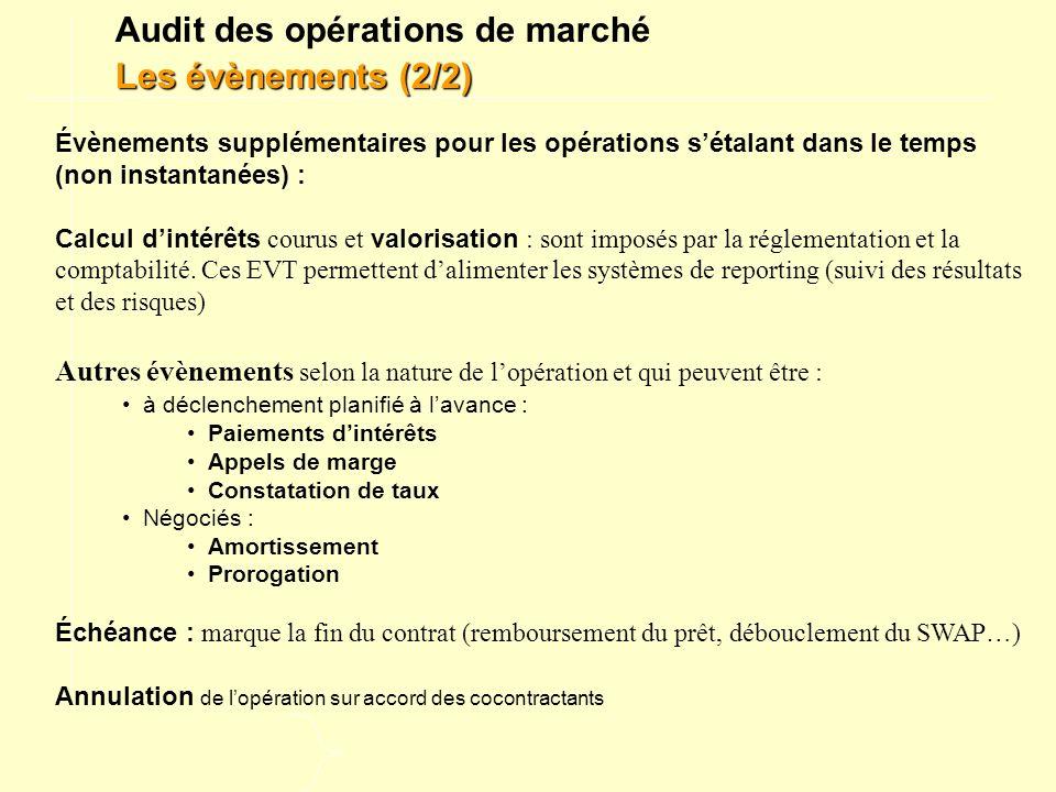 Audit des opérations de marché Les évènements (2/2)