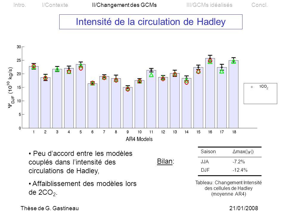 Intensité de la circulation de Hadley