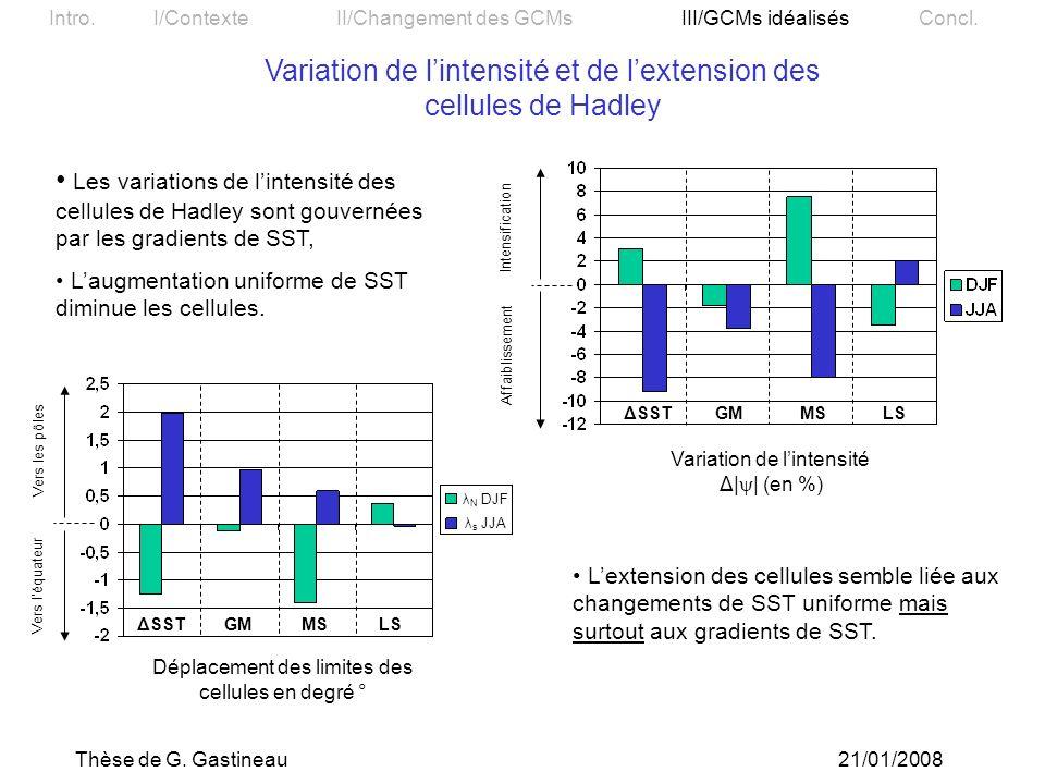 Variation de l'intensité et de l'extension des cellules de Hadley