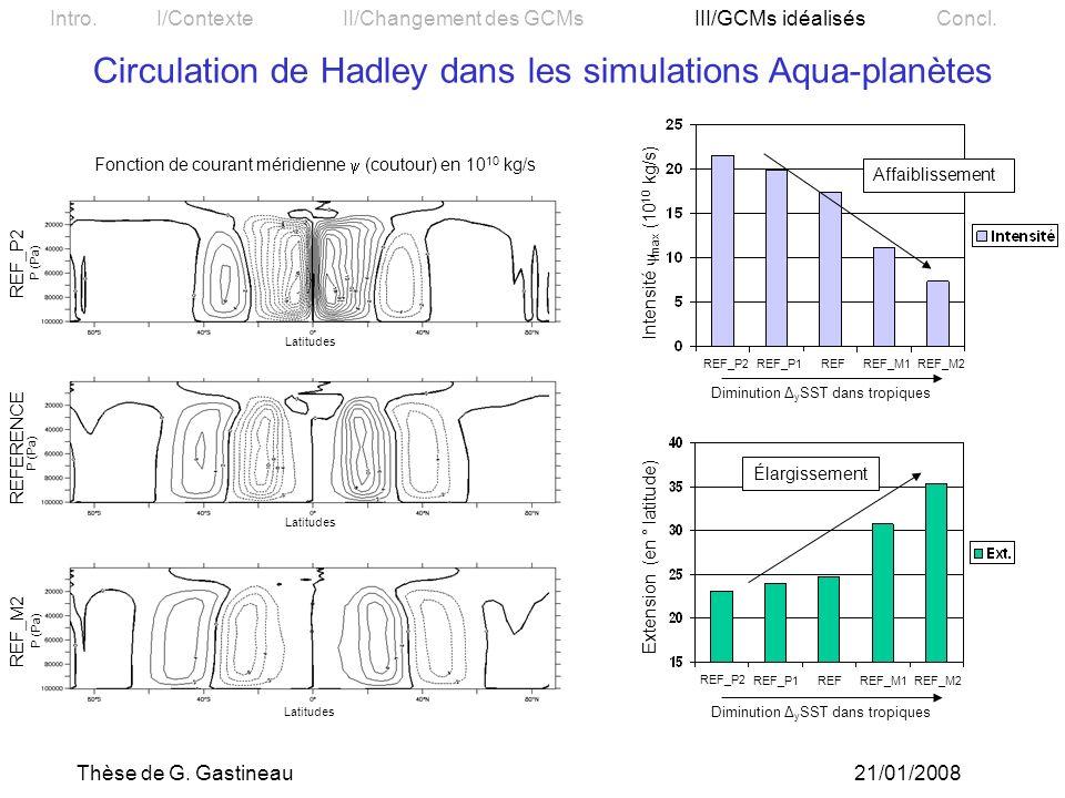 Circulation de Hadley dans les simulations Aqua-planètes