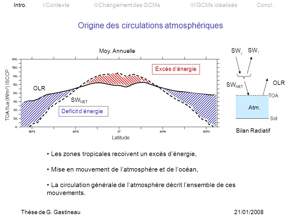 Origine des circulations atmosphériques