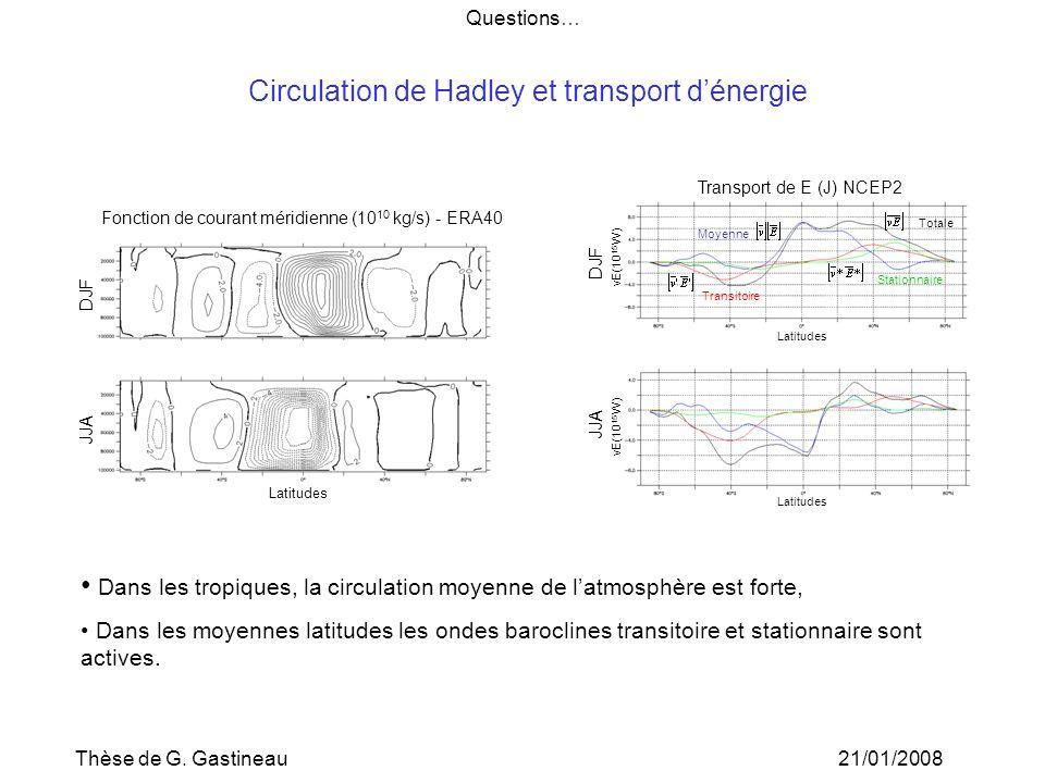 Circulation de Hadley et transport d'énergie