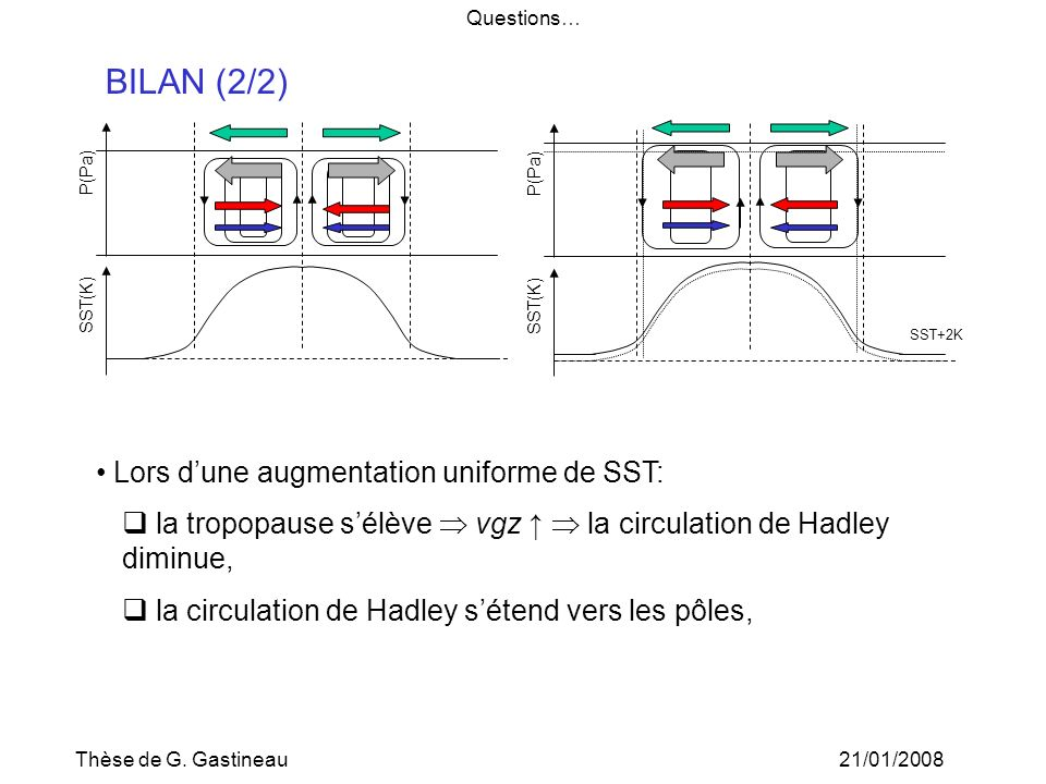 BILAN (2/2) Lors d'une augmentation uniforme de SST: