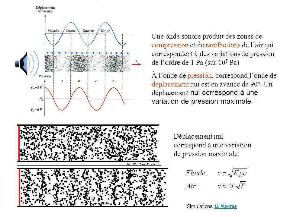 Déplacement nul correspond à une variation de pression maximale.