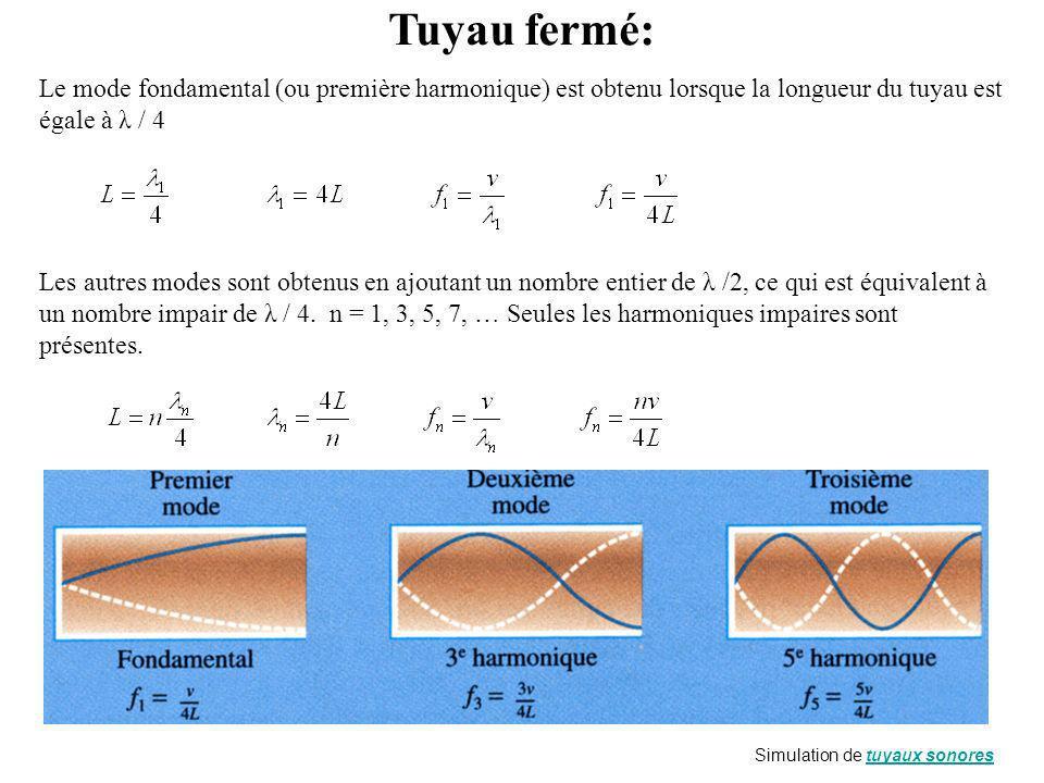 Tuyau fermé: Le mode fondamental (ou première harmonique) est obtenu lorsque la longueur du tuyau est égale à λ / 4.