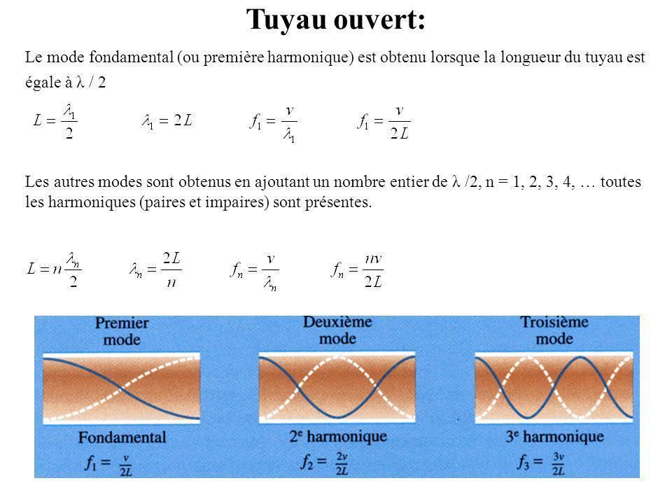 Tuyau ouvert: Le mode fondamental (ou première harmonique) est obtenu lorsque la longueur du tuyau est égale à λ / 2.
