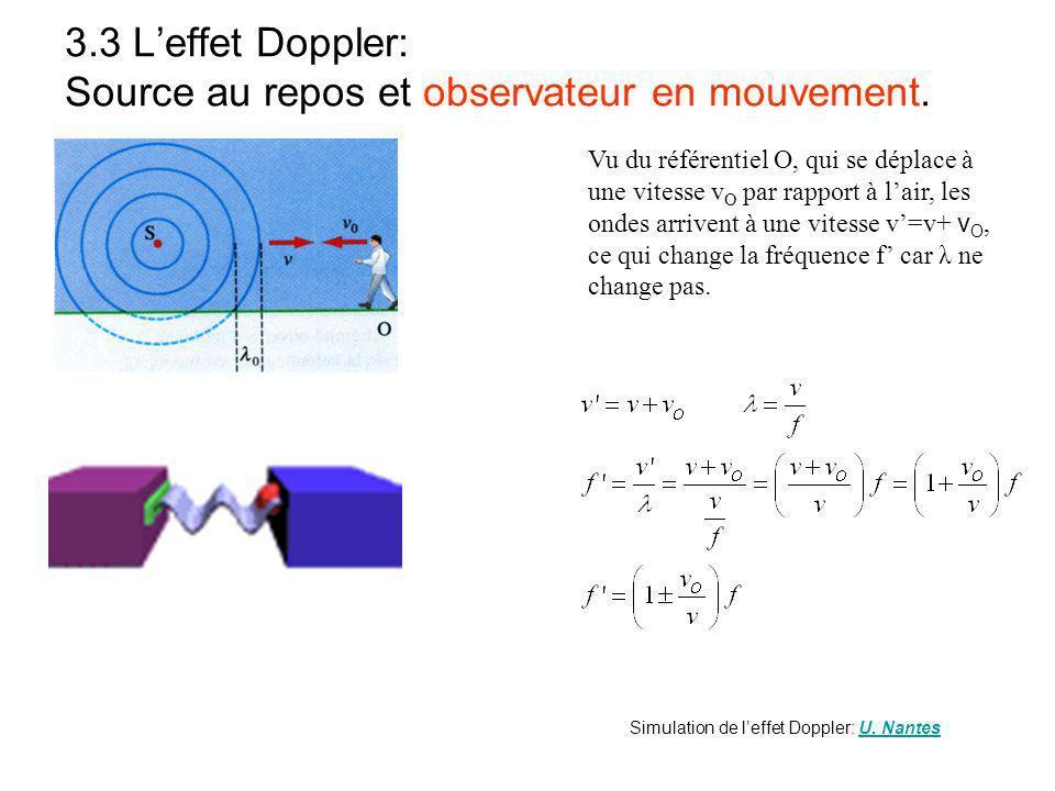 3.3 L'effet Doppler: Source au repos et observateur en mouvement.