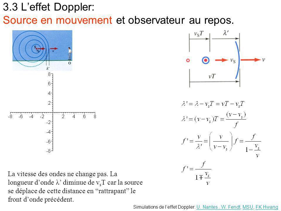3.3 L'effet Doppler: Source en mouvement et observateur au repos.