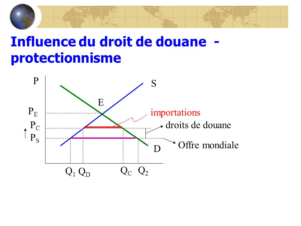 Influence du droit de douane - protectionnisme