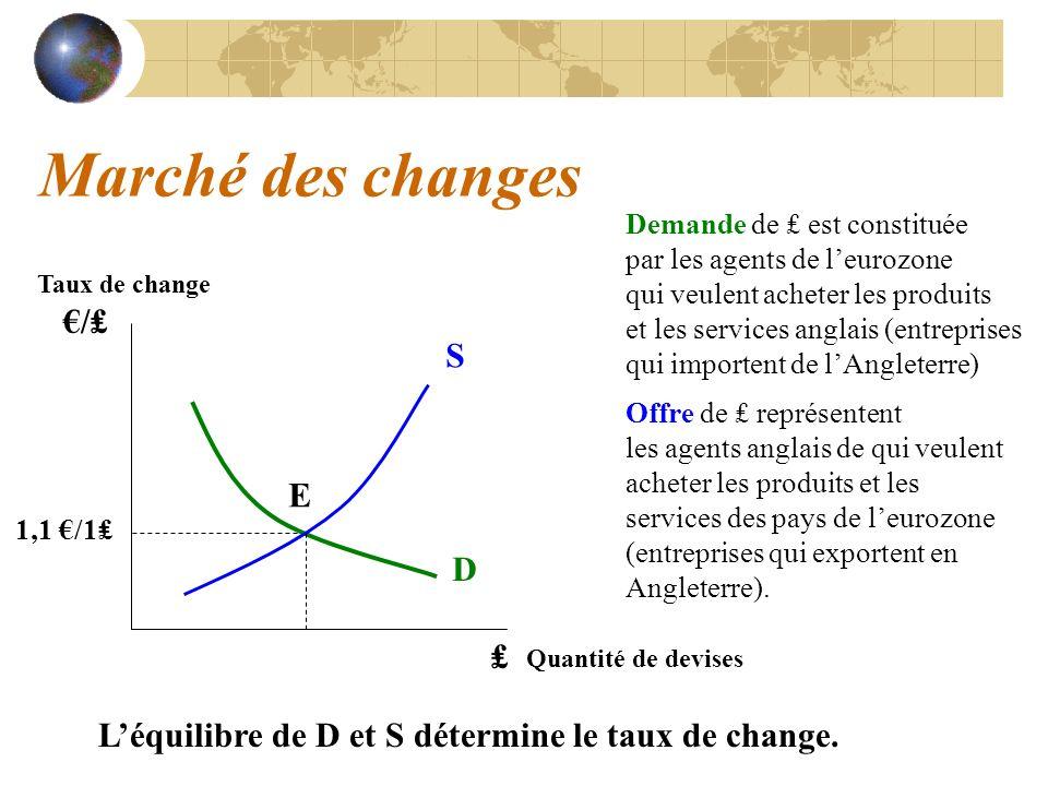 Marché des changes €/₤ S E 1,1 €/1₤ D ₤