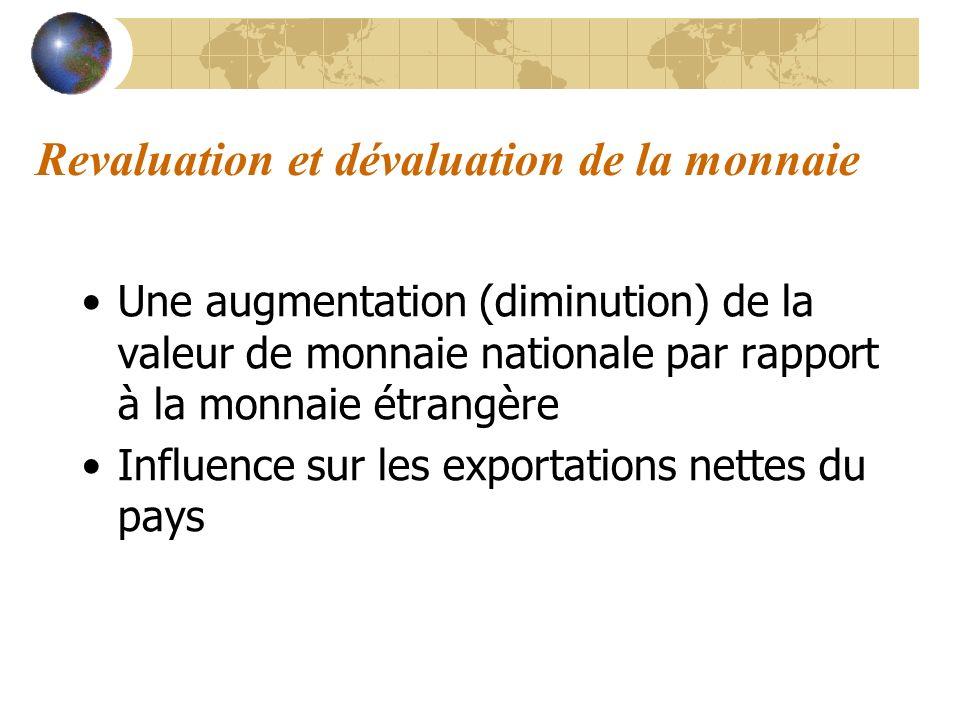 Revaluation et dévaluation de la monnaie