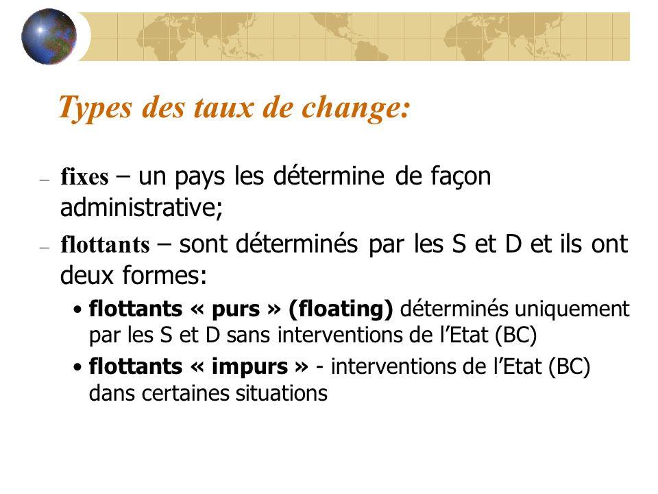 Types des taux de change: