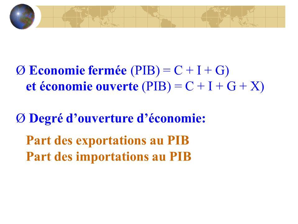 Economie fermée (PIB) = C + I + G)