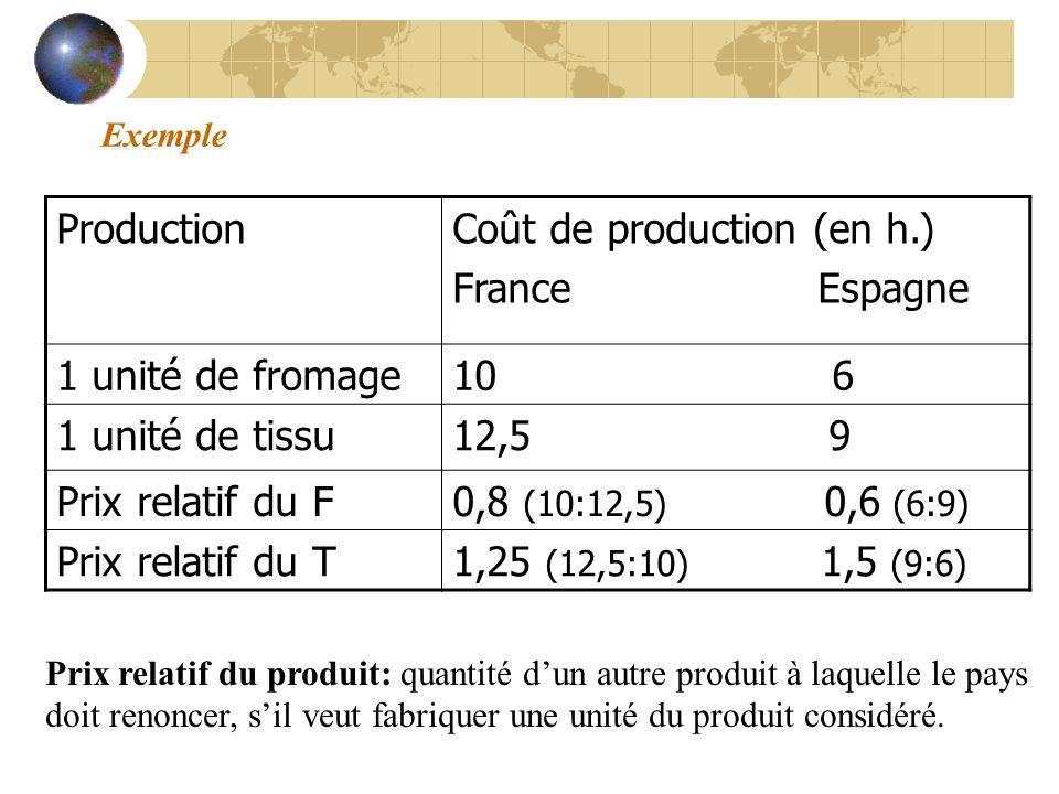 Coût de production (en h.) France Espagne 1 unité de fromage 10 6