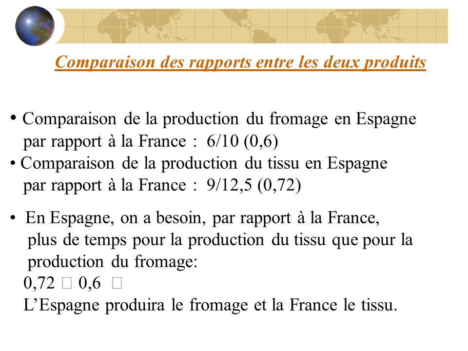 • Comparaison de la production du fromage en Espagne