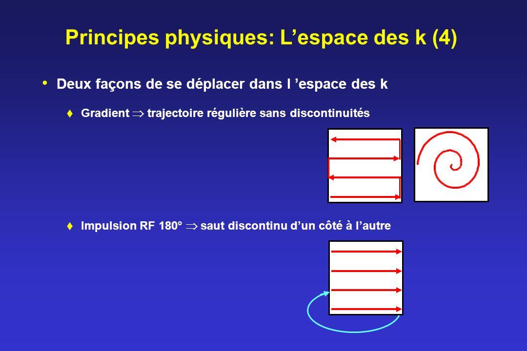 Principes physiques: L'espace des k (4)