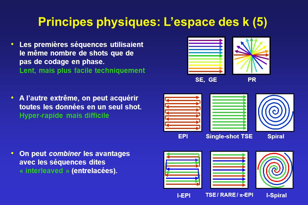 Principes physiques: L'espace des k (5)