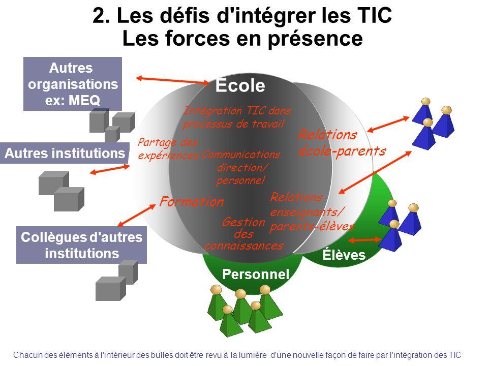 2. Les défis d intégrer les TIC Les forces en présence