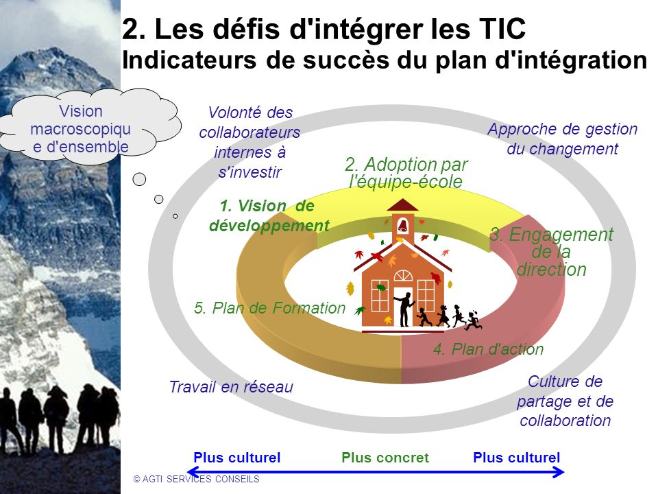 2. Les défis d intégrer les TIC Indicateurs de succès du plan d intégration