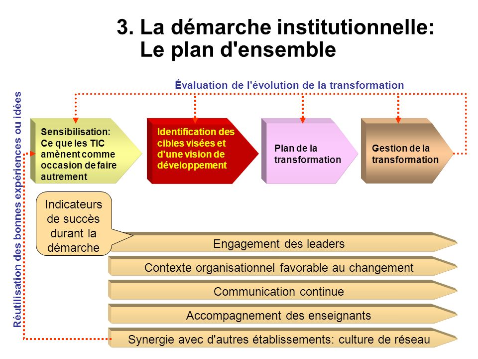 3. La démarche institutionnelle: Le plan d ensemble