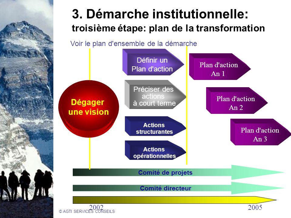 3. Démarche institutionnelle: troisième étape: plan de la transformation