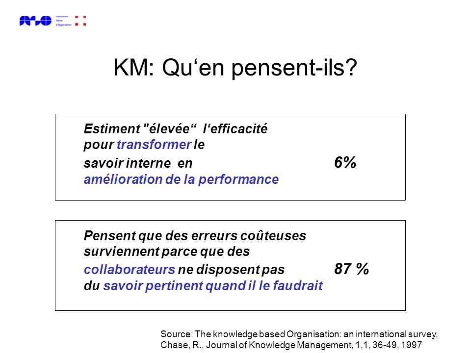 KM: Qu'en pensent-ils Estiment élevée l'efficacité