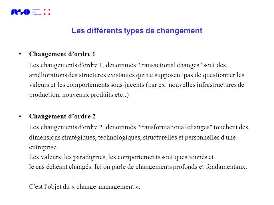 Les différents types de changement