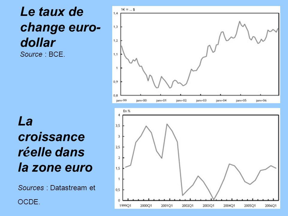 Le taux de change euro-dollar