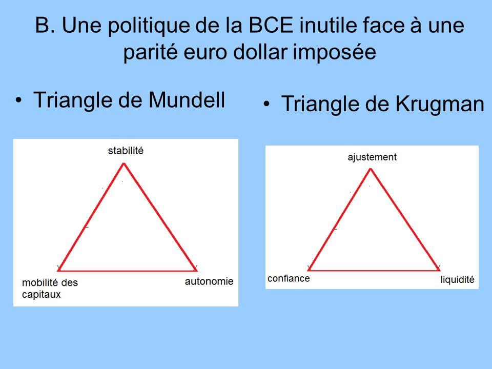 B. Une politique de la BCE inutile face à une parité euro dollar imposée