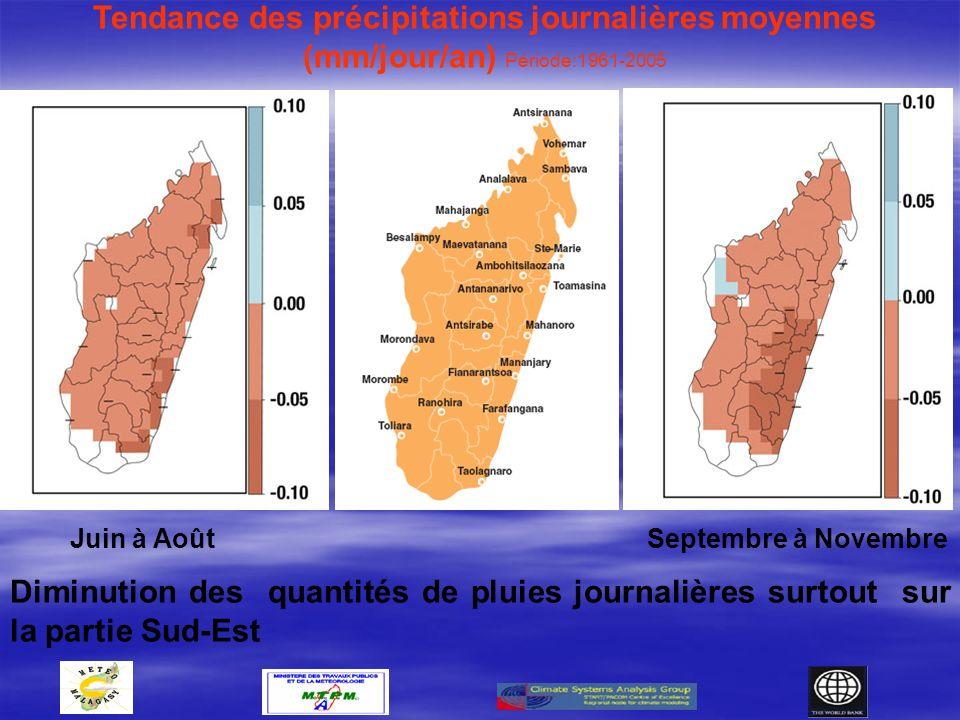 Tendance des précipitations journalières moyennes (mm/jour/an) Période:1961-2005
