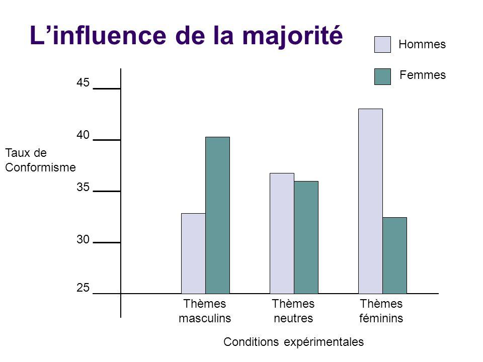 L'influence de la majorité